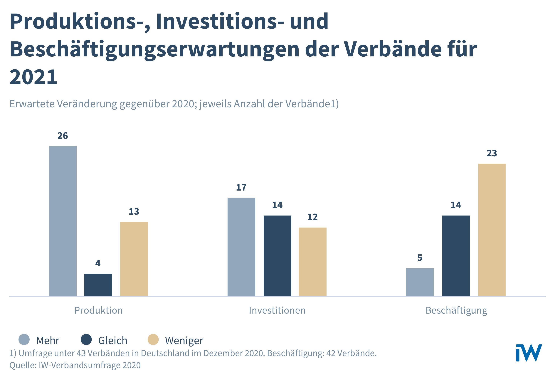 Bild: Institut der deutschen Wirtschaft Köln e.V.
