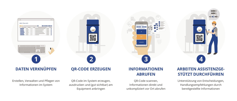 Die digitale und physische Welt in vier Schritten verknüpfen. (Bild: Fasihi GmbH)
