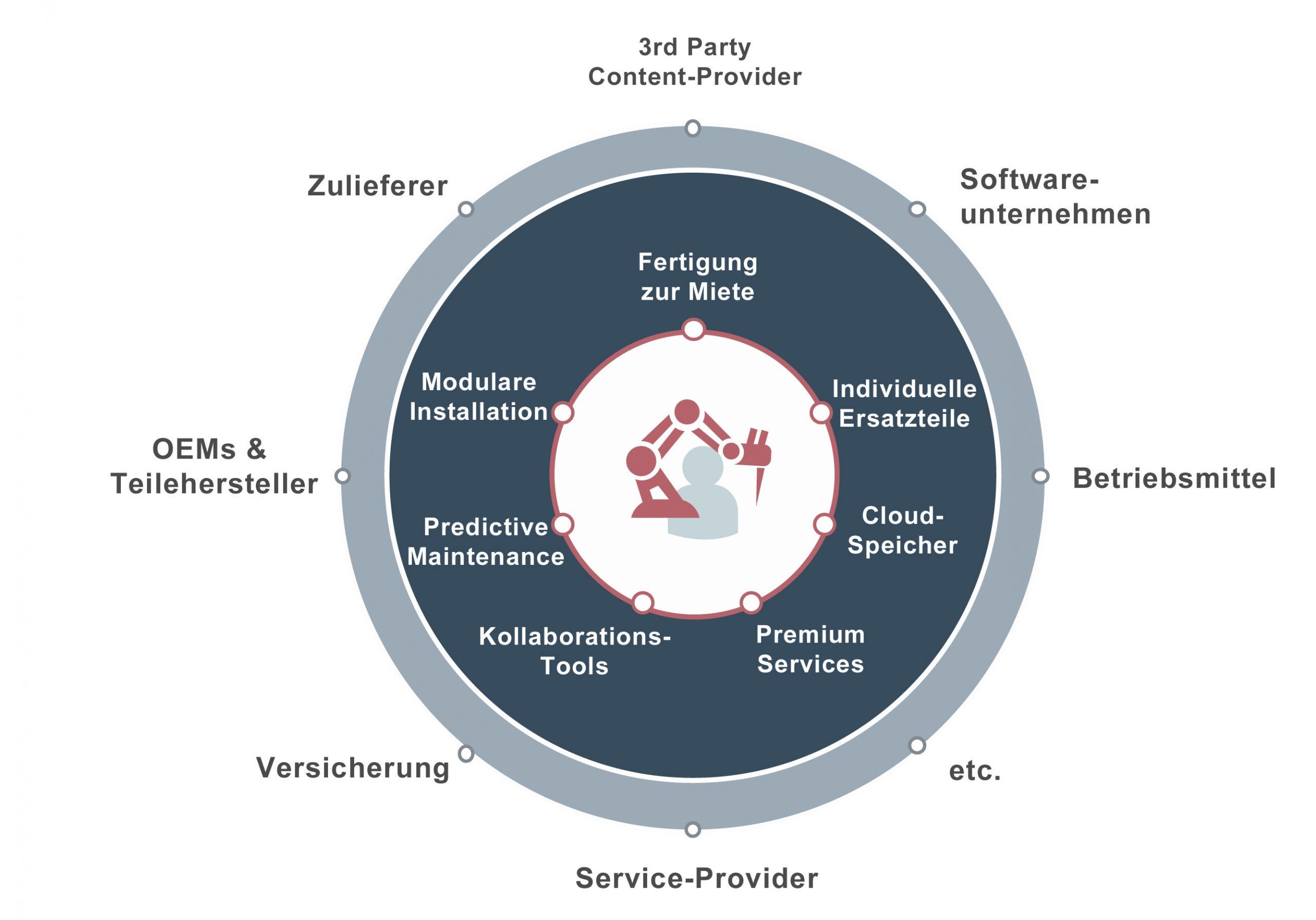 In Deutschland werden aktuell 80 Prozent des Umsatzes durch den Verkauf neuer Geräte, Maschinen und Anlagen erzielt und 20 Prozent durch Services. Aber diese 20 Prozent Umsatz sorgen für rund 60 Prozent des Profits. (Bild: Zuora Inc.)