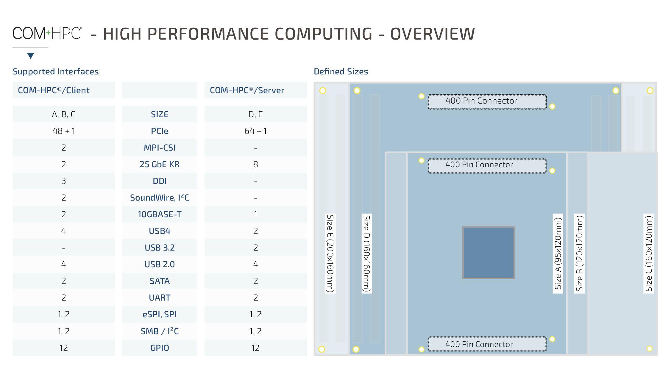 Auch die unterstützten Schnittstellen ändern sich bei COM-HPC. (Bild: Kontron Europe GmbH)