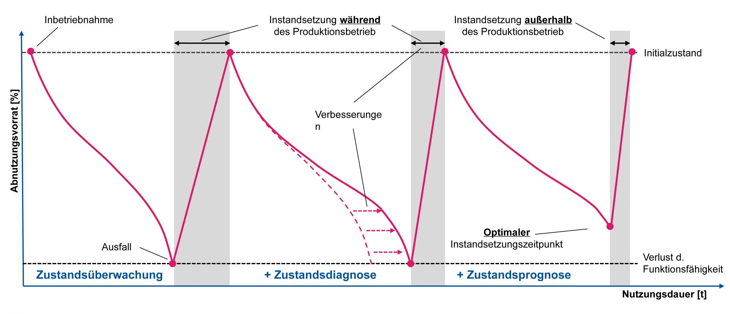 Maximale Ausnutzung des Abnutzungsvorrates bei gleichzeitiger Verringerung der Instandsetzungsdauer durch den Einsatz von Zustandsprognosen (Bild: FIR e. V. an der RWTH Aachen)