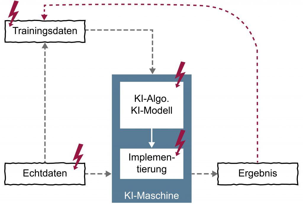 Manipulation von KI-Systemen (Bild: Prof. Norbert Pohlmann)