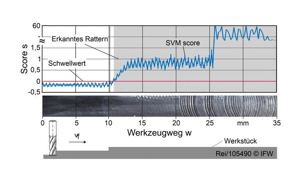 Ratterdetektion durch eine One-Class-SVM (Bild: IFW)