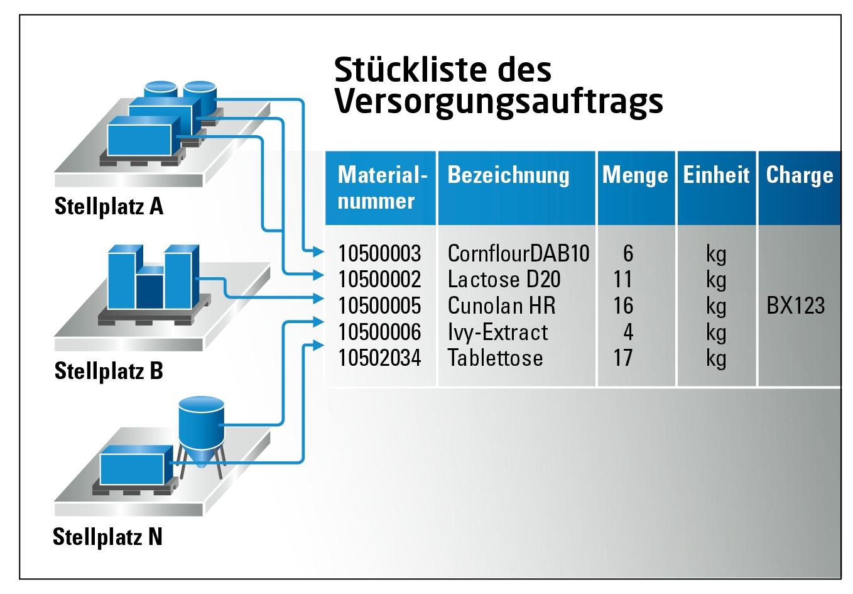 Übersicht über die Materialversorgung von Arbeitsplätzen. (Bild: Process Automation Solutions GmbH)