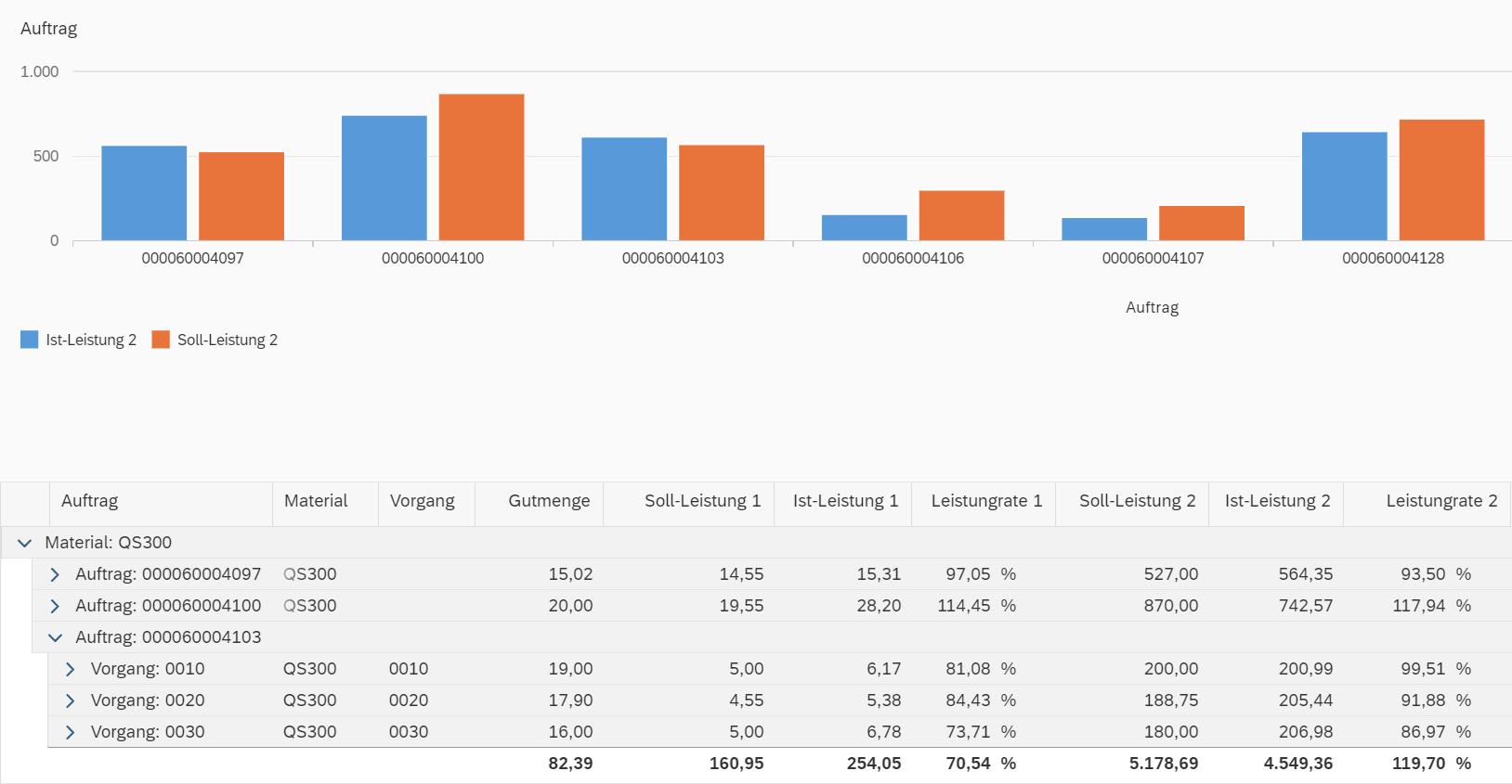Auftragsbezogener Soll-Ist-Vergleich im MES Studio (Bild: IGH Infotec AG)