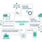 Comarch ERP Enterprise mit RPA-Bordwerkzeugen
