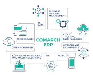 Künftig können alle Daten erfasst werden, die für Rechnungen nach dem MOSS-Verfahren notwendig sind. (Bild: Comarch Software und Beratung AG)