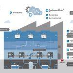 IoT-Toolset als Lösungsansatz für Industrie 4.0