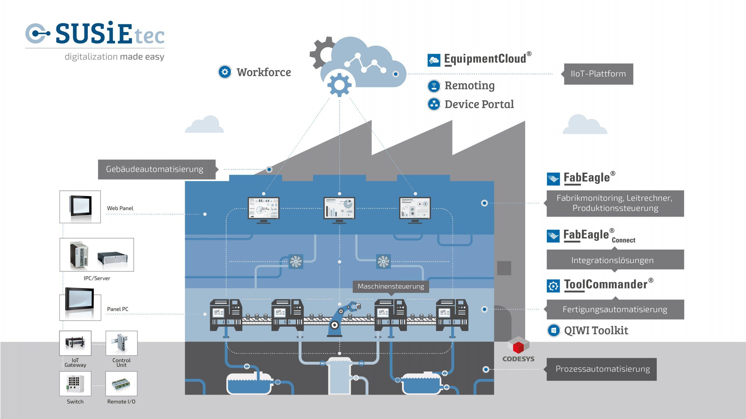 Mit einem sehr breiten Angebot an Hard- und Softwareprodukten für Embedded Computing und IoT sieht sich Kontron als Enabler des Industrial Internet of Things. (Bild: Kontron)