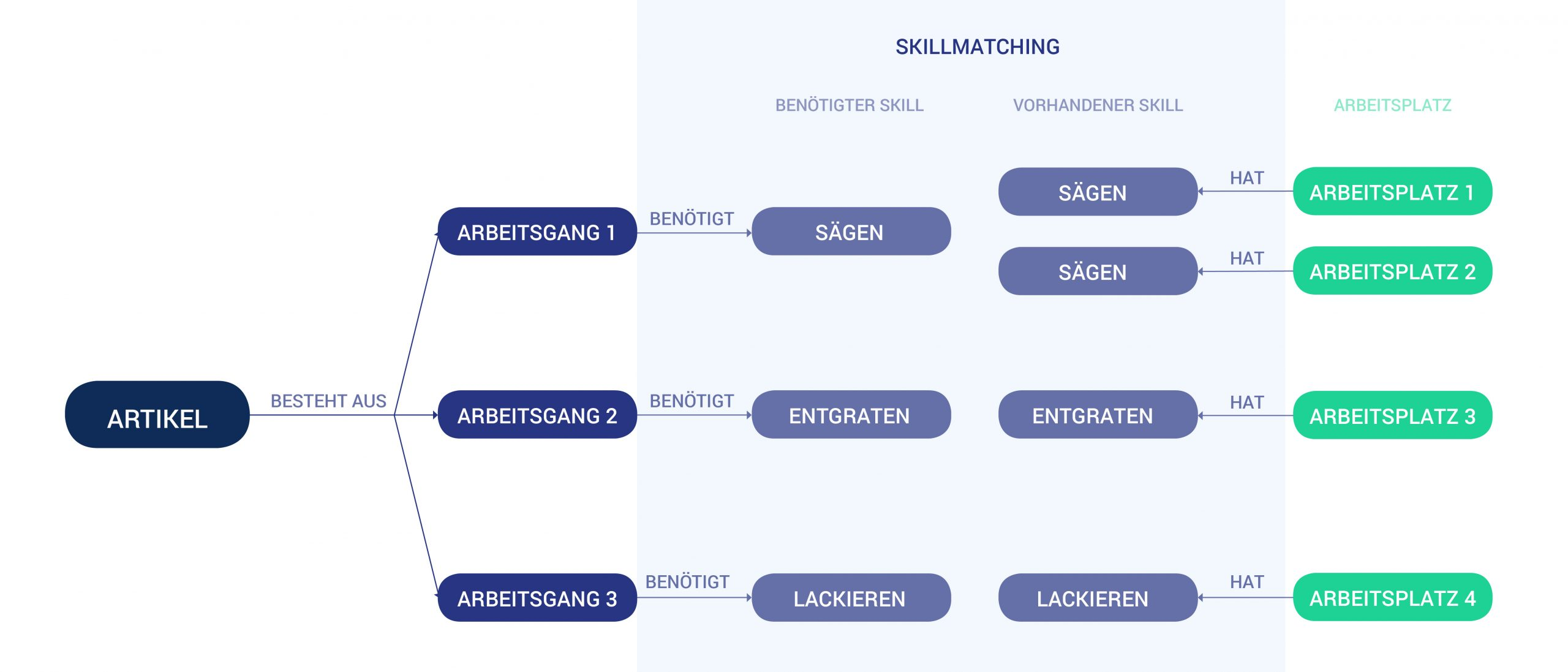 Beispiel Skillmatching:<br /> Welcher Arbeitsplatz verfügt in welchem Arbeitsgang über welchen Skill? (Bild: Flux MES GmbH)