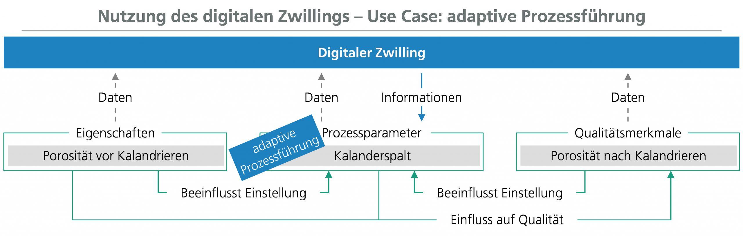 Der digitale Zwilling kann in Use Cases von deskriptiver bis hin zu präskriptiver Analytik realisiert werden.(Bild: Fraunhofer-Institut für Produktionstechnologie IPT)
