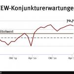 ZEW-Konjunkturerwartungen gehen erstmals seit November zurück