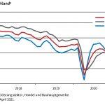 Geschäftsklimaindex steigt leicht an
