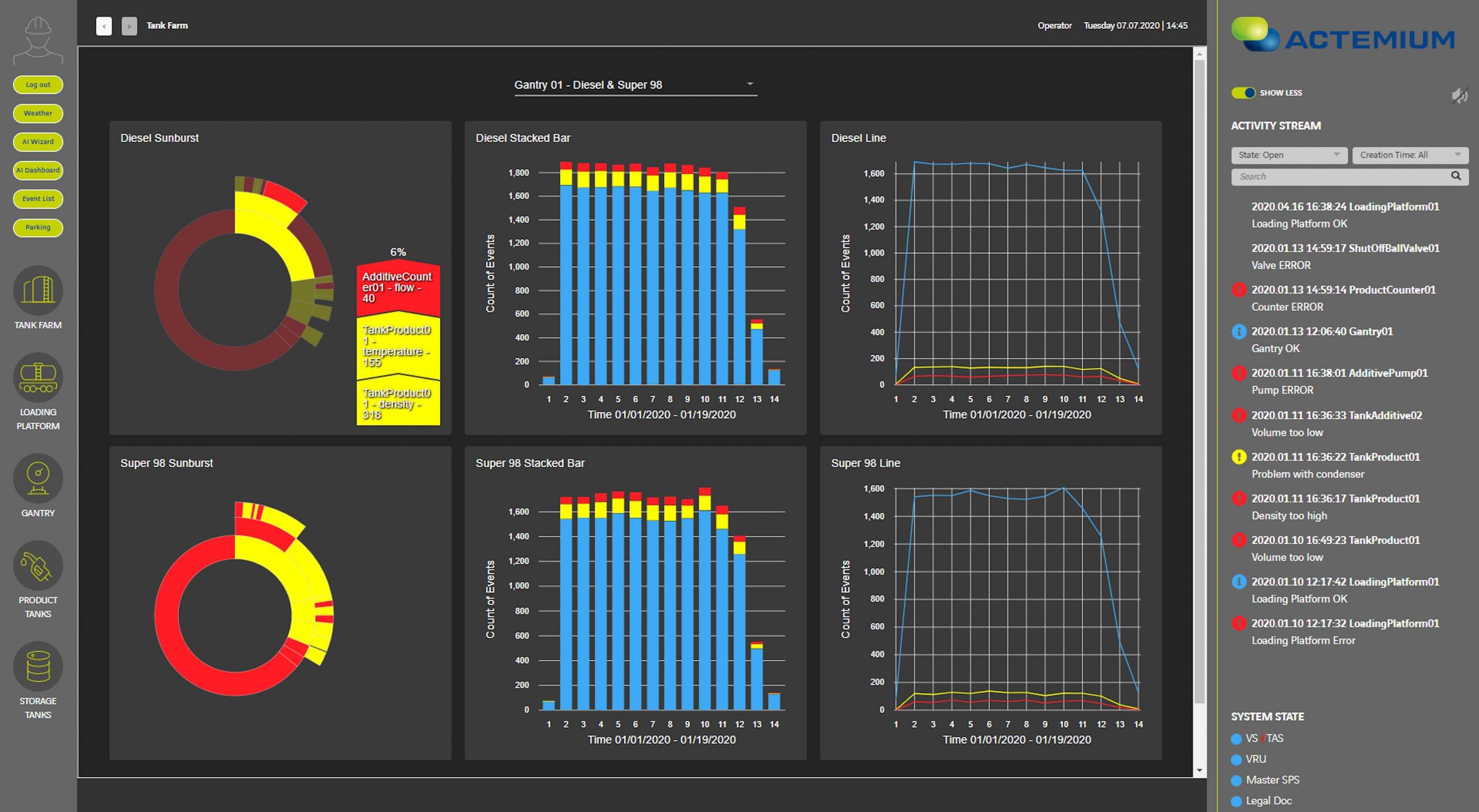 Ähnlich wie bei Scada-Lösungen hängt die Betriebssicherheit und der Nutzen der Applikation auch maßgeblich vom Aufbau der Human Machine Interfaces (HMI) ab. Bei Solution X wird das etwa über rollenspezifisch zusammengestellte Dashboards gelöst. (Bild: Actemium)