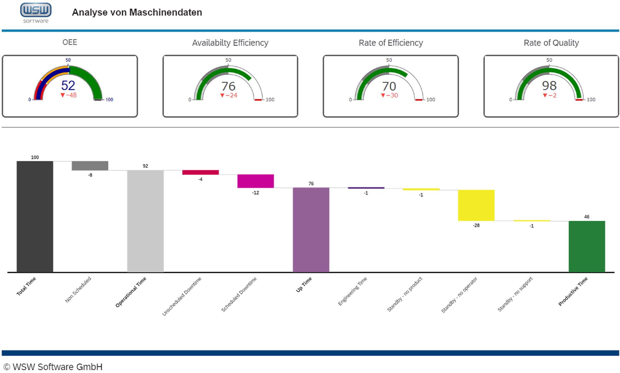 Die OEE und die Effizienzraten lassen sich aus Maschinenzuständen (Wasserfalldiagramm unten) ableiten. (Bild: WSW Software GmbH)