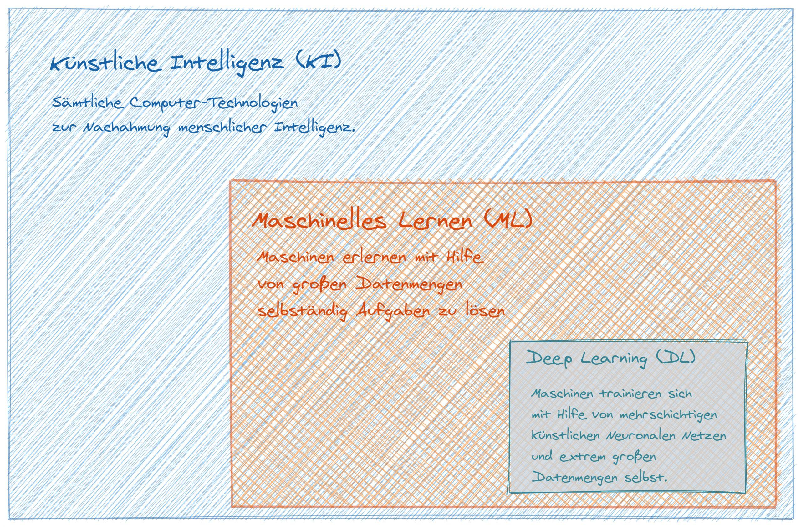 Einordnung von KI, ML und DL (Bild: Trebing & Himstedt Prozeßautomation)