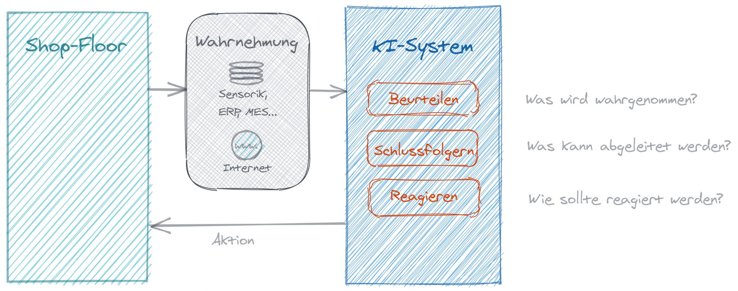 Was kann ein KI-System? (Bild: Trebing & Himstedt Prozeßautomation)