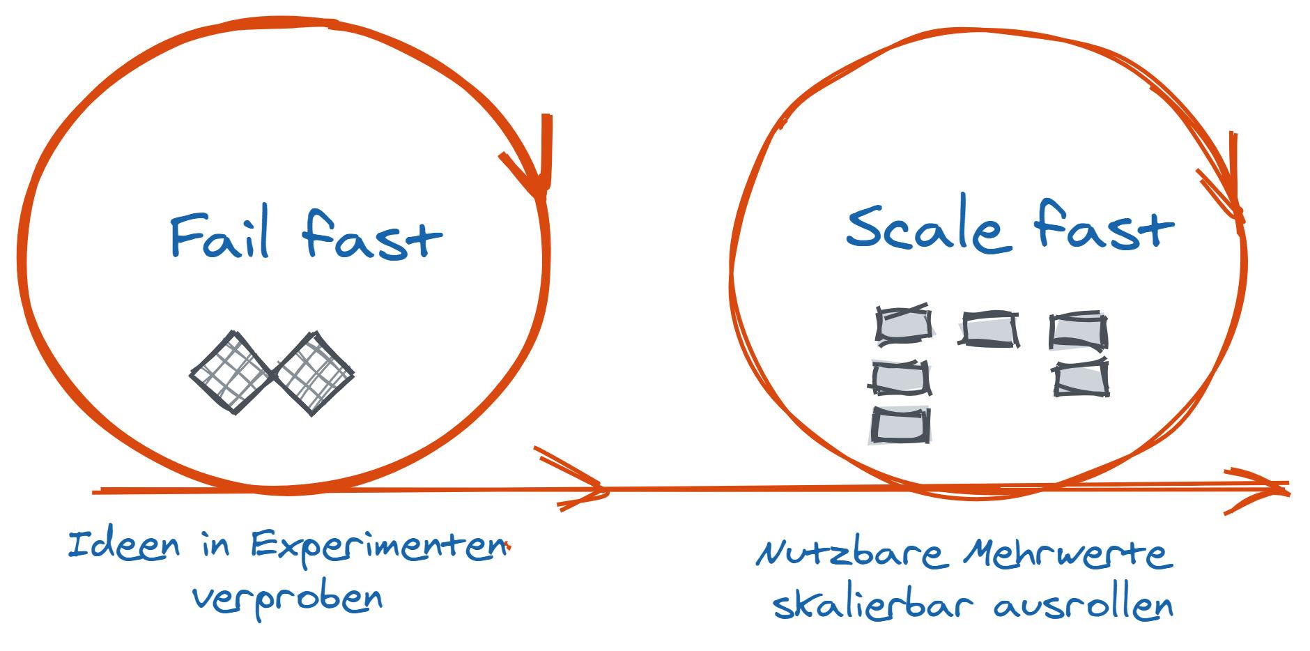 Agiler Ansatz um KI zu nutzen (Bild: Trebing & Himstedt Prozeßautomation)
