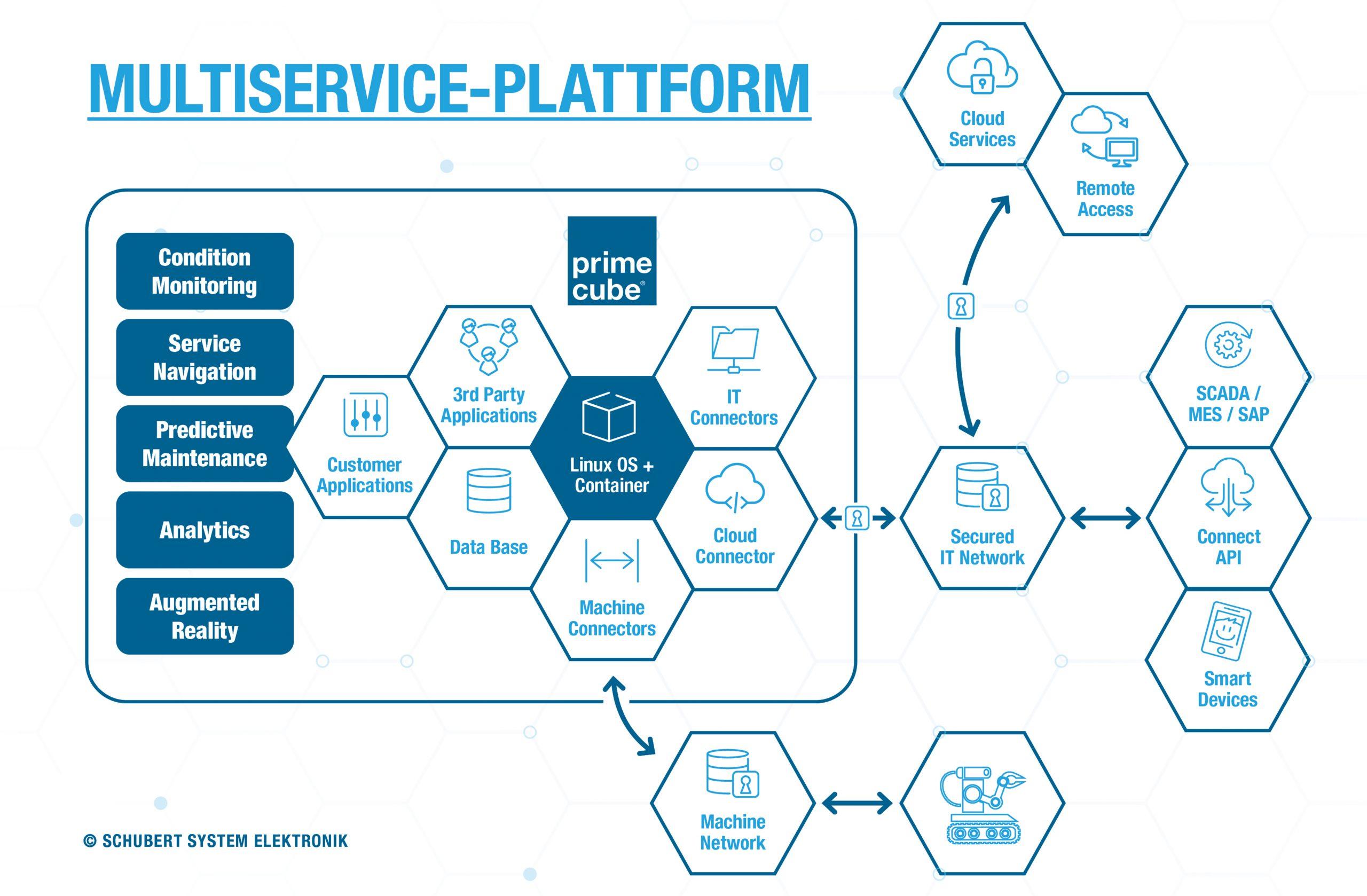 Edge Computing als Multiservice-Plattform vereint viele unterschiedliche Funktionalitäten. Anwendungen lassen sich so flexibel zusammenstellen und in unterschiedlichsten Umgebungen einsetzen. (Bild: Schubert System Elektronik GmbH)