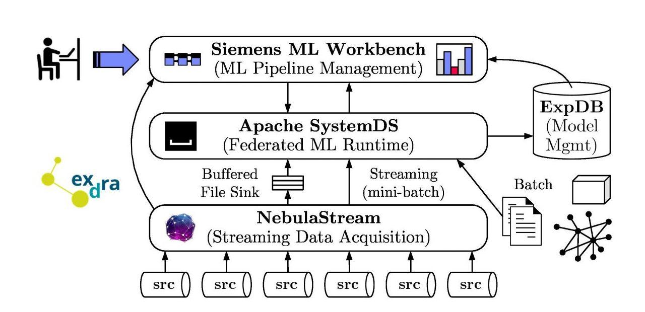Schauder Systemarchitektur von Exdra. (Bild: Bundesministerium für Wirtschaft und Energie)