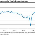 Produktionserwartungen sinken, bleiben aber auf hohem Niveau