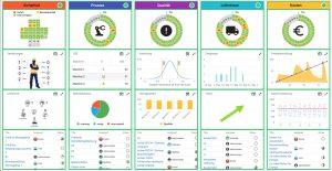 Kennzahlen über Qualitätsverläufe, Soll/-Ist-Mengen, Ausschuss oder andere Fertigungsdaten lassen sich visualisieren. (Bild: Solunio GmbH)