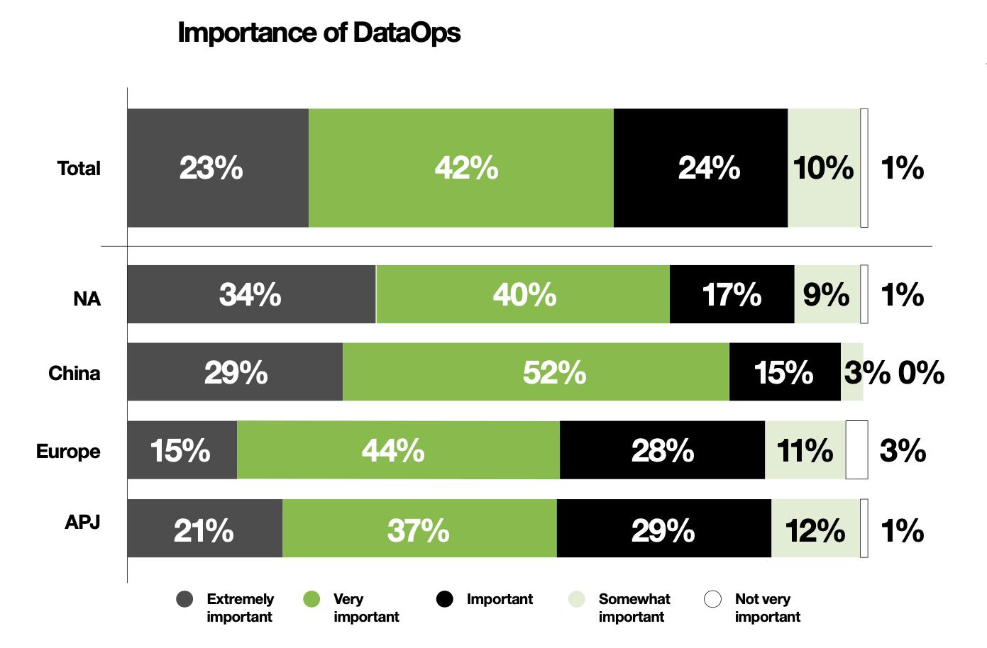 Fast 60 Prozent der Unternehmen in Europa stufen DataOps als extrem wichtig oder sehr wichtig ein. In China und Nordamerika liegen die Werte deutlich höher. (Bild: IDC InfoBrief, gesponsert von Seagate, Rethink Data: Bessere Nutzung von mehr Unternehmensdaten - vom Netzwerkrand bis hin zur Cloud, Dok. #US46452120, Juni 2020)