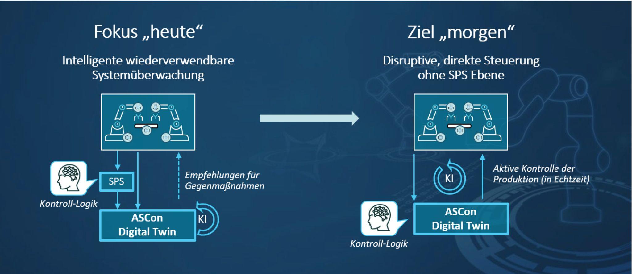 Auf dem Weg zur autonomen Produktion (Bild: ASCon System GmbH)
