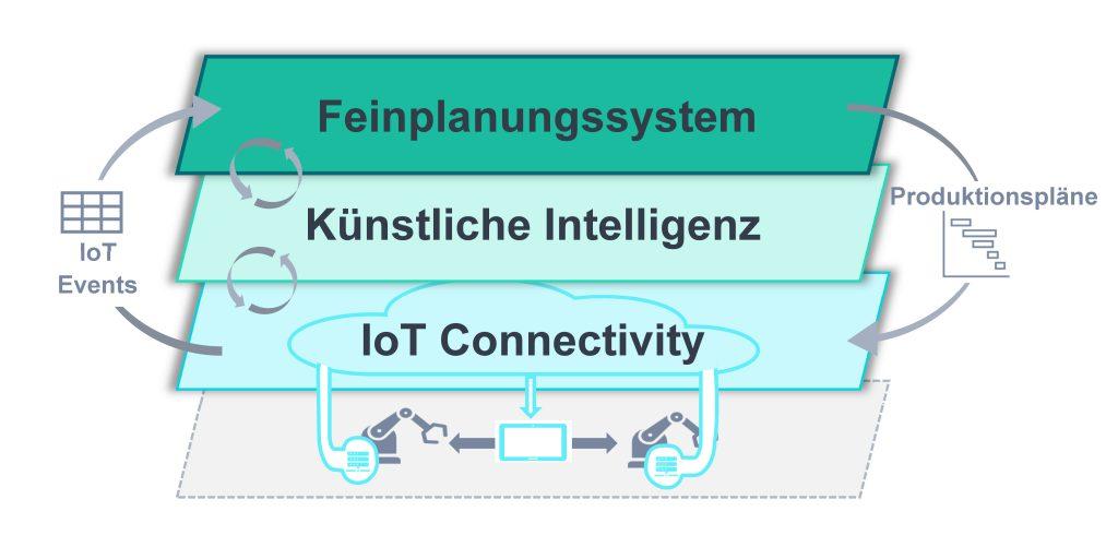 Technologiegespann zur Produktionsplanung (Bild: Anacision Gmbh)