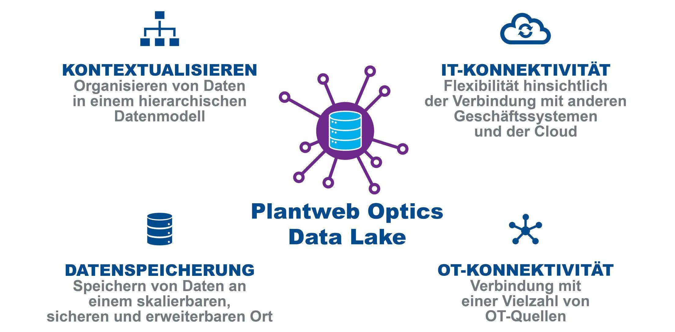 Die Datenmanagement-Anwendung von Emerson kann auf verschiedenen Cloud-Computing-Plattformen ausgeführt werden. (Bild: Emerson Industrial Automation)