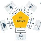 Was heißt Offenheit im IoT?