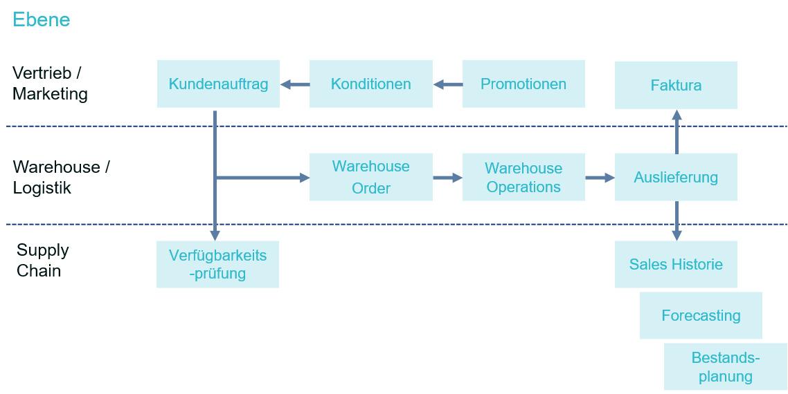 Firmen bestimmen die Liefermengen und Empfänger auf Basis globaler Verfügbarkeitsprüfungen. Nach Ausführung der Warehouse-Prozesse und der Belieferung des Kundenauftrags fließen die Auftragsdaten in die Historie des kontinuierlichen Supply-Chain-Planungsprozesses ein. (Bild: Consilio GmbH)
