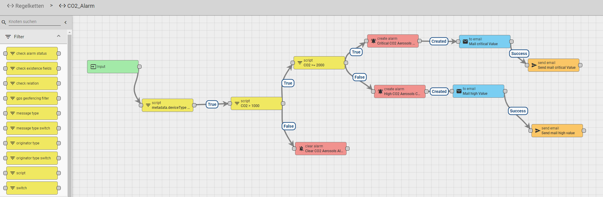 Beispiel einer Alarmregelkette in Thingsboard (Bild: IT-Novum GmbH)