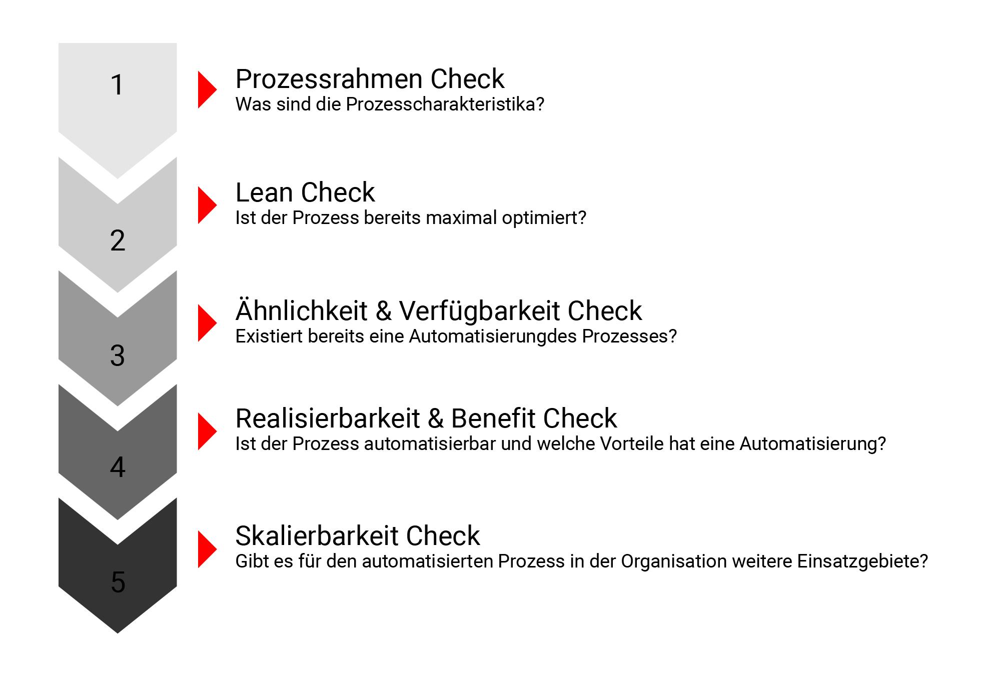 Sequentieller Automatisierungsleitfaden (Bild: Continental Teves AG)