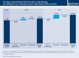 Bild: Bundesverband Digitale Wirtschaft (BVDW) e.V / Institut der deutschen Wirtschaft (IW) Köln e.V.