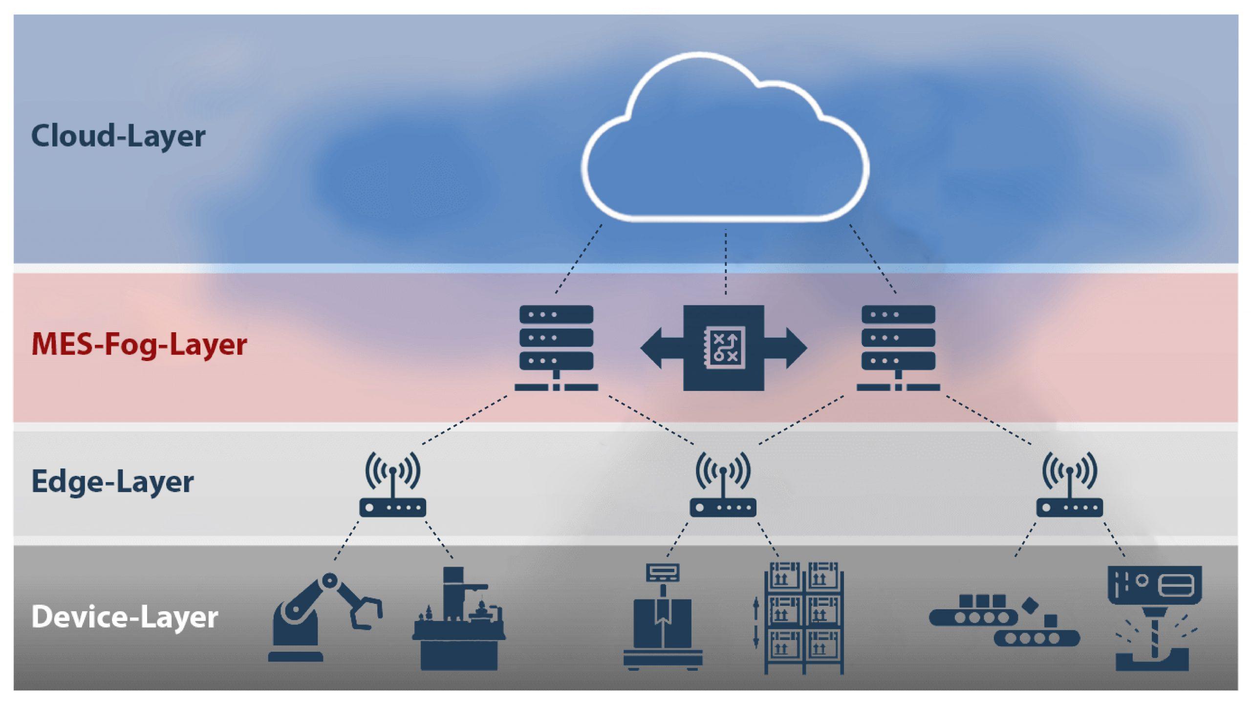 Die Grundidee des Fog Layer ist, Daten zunächst zu verdichten und sie erst dann in die Cloud zu schicken. (Bild: Proxia Software AG)