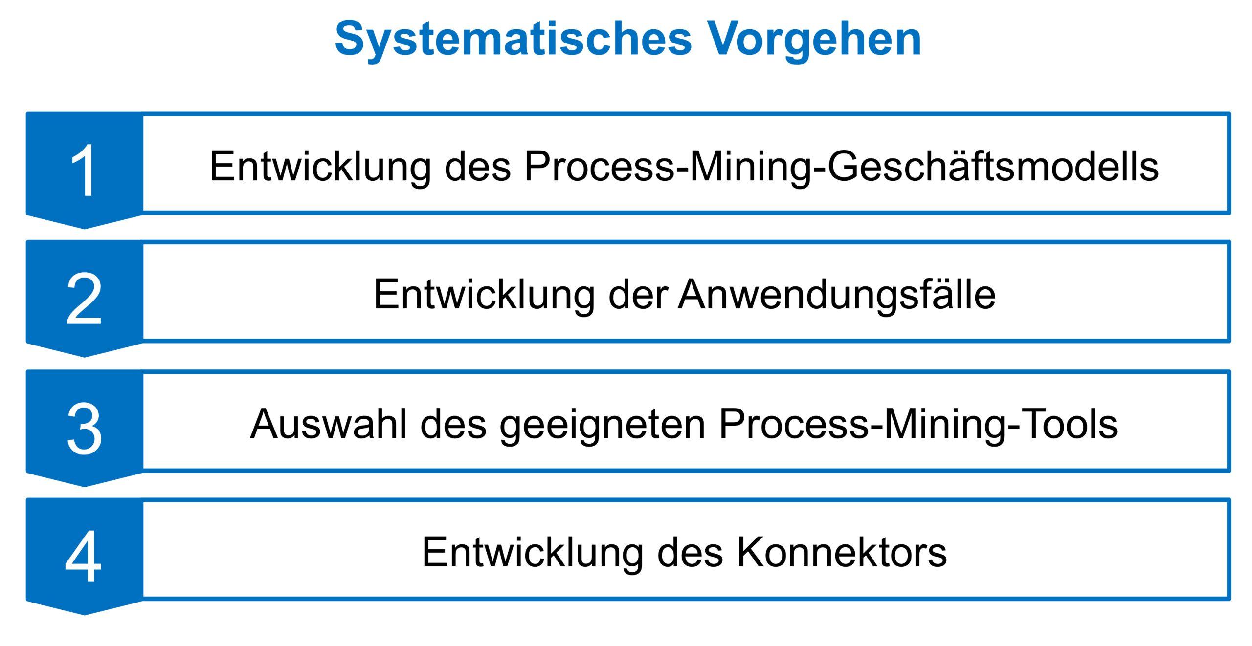 Systematisches Vorgehen (Bild: FIR e. V. an der RWTH Aachen)