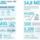 Cyberangriffe gefährden die Digitalisierung